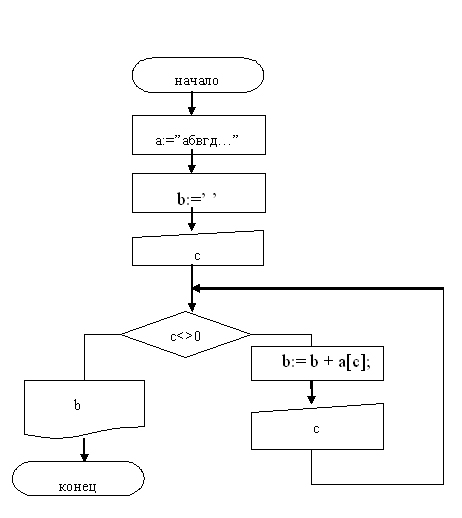 Разработка урока схема