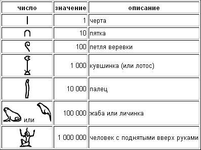 Древнеегипетская система счисления реферат 6220