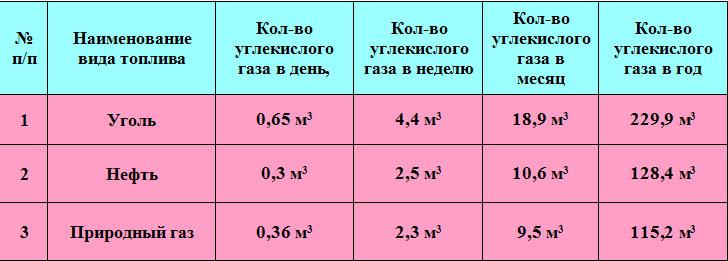 какие газообразные вещества выделяются при работе газовой котельной