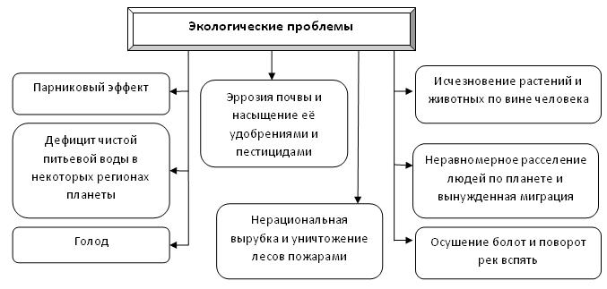 Zerali Схема 'Экологические