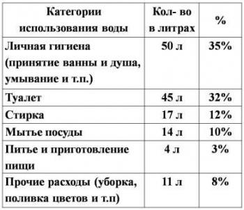 Сколько в среднем в месяц человек потребляет горячую аоду в кубах