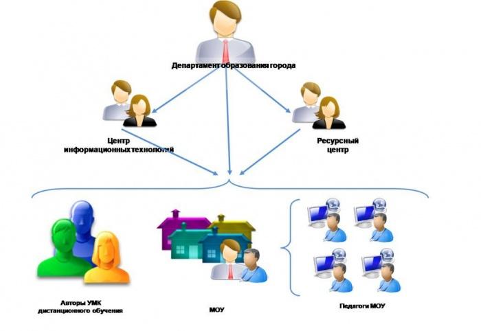 Схема управления учебным